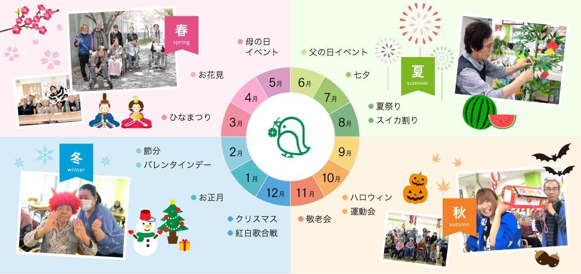 年間行事・イベント   住宅型有料老人ホーム(ハートケアグループ)